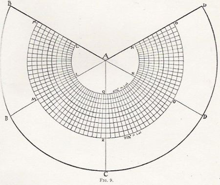Fig. 9, Cahill conical diagram