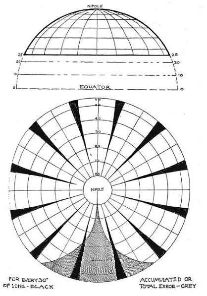 Fig. 6: Cahill, early diagram drafts